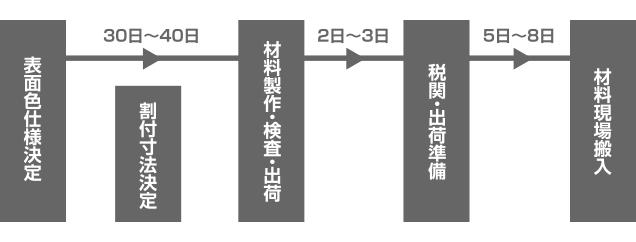 e-Panel内装商品の発注方法・納期