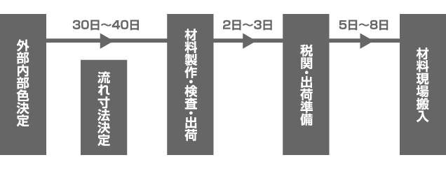 e-Panel屋根材の発注方法・納期